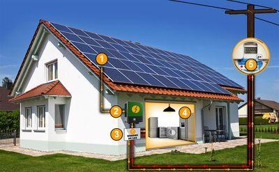 Vantagens da energia fotovoltaica
